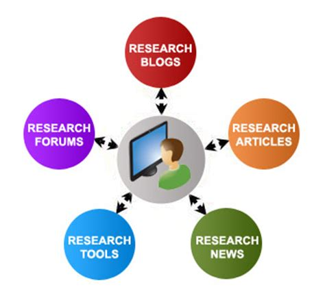 What Is the Importance of Research? Referencecom